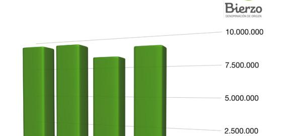 La DO Bierzo ya vende casi 9 millones de botellas de vino