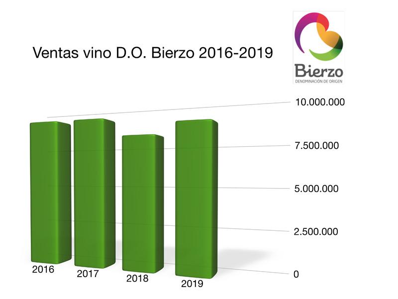 Grafica Ventas 2019 DO Bierzo